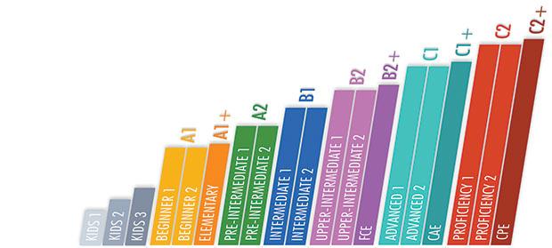 tabella-livello-b2-inglese